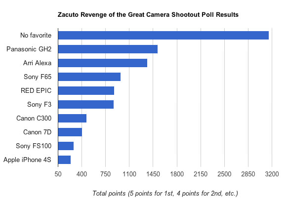 NoFilmSchool-Zacuto-Camera-Shootout-Results1